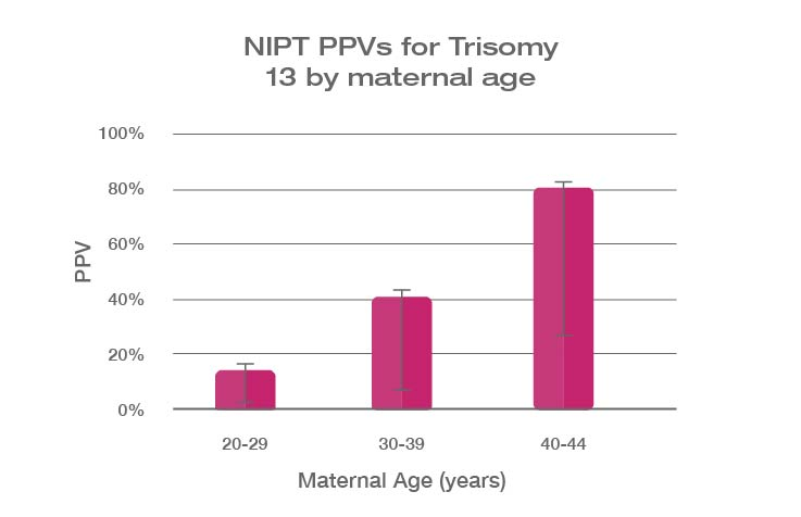 NIPT PPV Prevalence Graph Trisomy 13