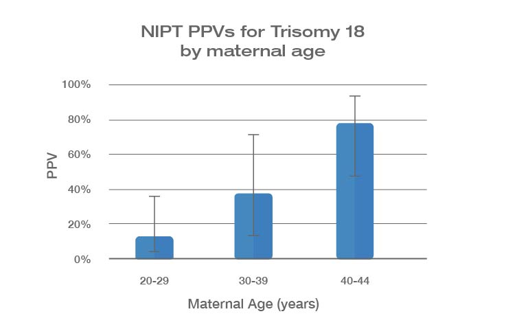 NIPT PPV Prevalence Graph Trisomy 18