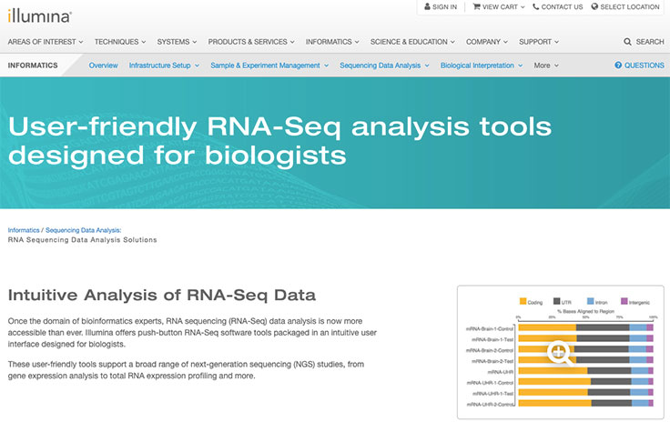 mRNA-Seq Data Analysis