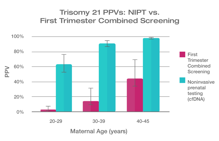 NIPT PPV Specificity Graph Trisomy 21