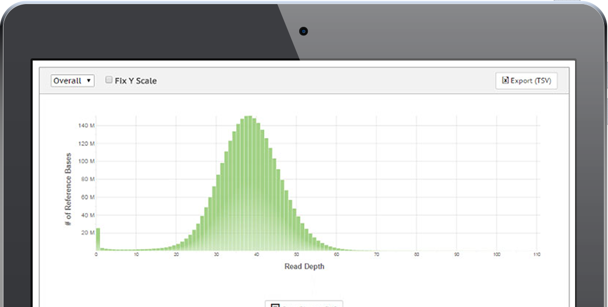 View coverage histogram from whole-genome sequencing