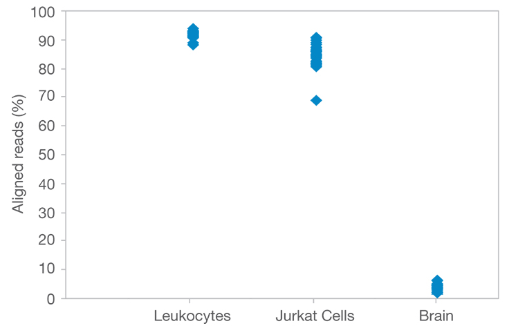 High-quality sequencing data that aligns to T cell clonotypes