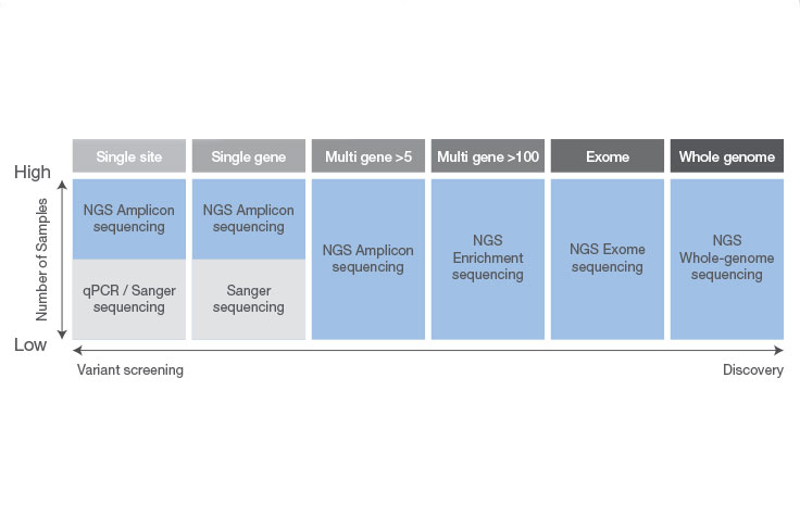 Options for Sanger vs. Next-Generation Sequencing