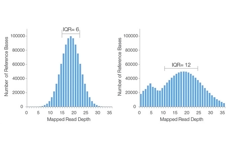 Examples of good (left) and poor (right) sequencing coverage histograms