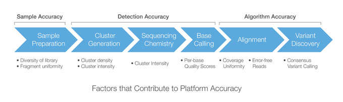 Accuracy Across the Illumina Sequencing Workflow